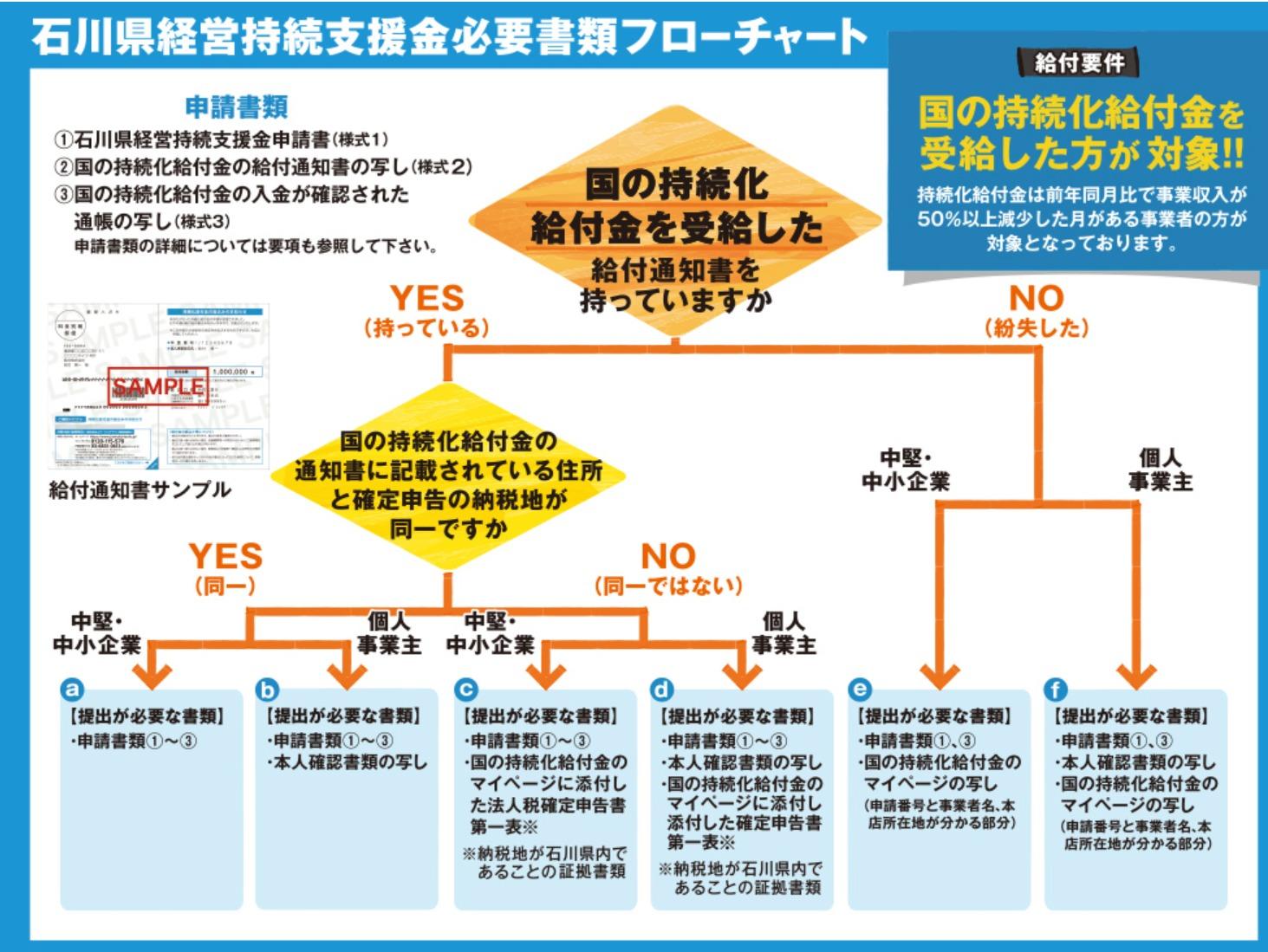 石川県経営持続支援金